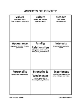 ASPECTS OF IDENTITY CHART