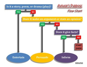 AUTHOR'S PURPOSE Flow Chart