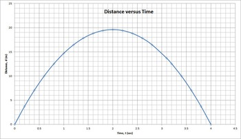 Acceleration of Gravity - Distance Versus Time Graph Analysis