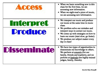 Access, Interpret, Produce and Disseminate in Music