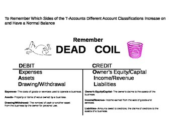 Accounting- Learning the Concepts of Debit and Credit