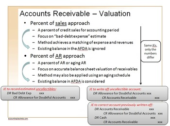 Accounting Principles Course, Part II