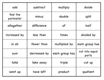 Add, Subtract, Multiply, Divide Signal Words Sorting