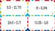 Adding/Subtracting Decimals Task Cards
