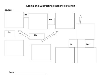 Adding and Subtracting Fractions Flow Chart