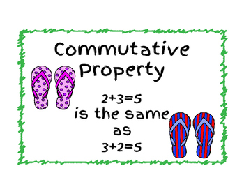 Addition Properties Posters
