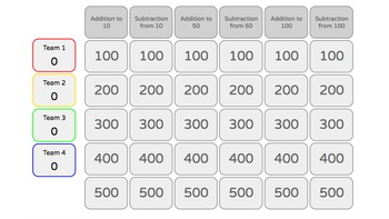 Addition & Subtraction Jeopardy