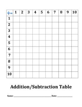 ADDITION CHART (Grades 1 -  2)