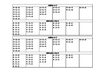 Addition and Subtraction Table to 5