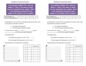 Additive Linear Relationships