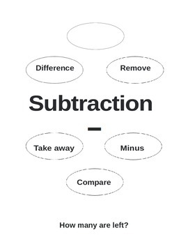 Addittion and Subtraction