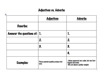 Adjectives vs. Adverbs Chart and Quiz