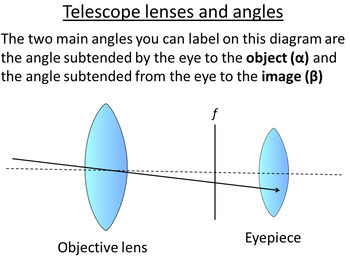 Advanced Level Astrophysics Lenses and Telescopes (Lesson