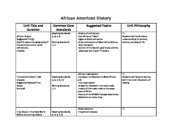 African American History Curriculum Map