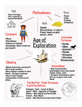 Age of Exploration Infographic Review