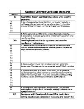 Algebra I Common Core Standards checklist
