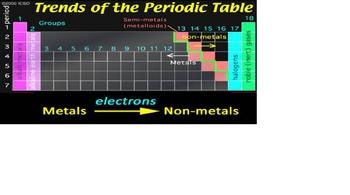 Alkali metals, Alkali Earth Metals, Halogens and Noble Gases
