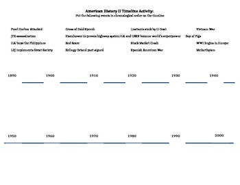 American History II Review Timeline