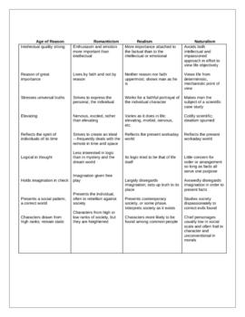 American Literature Characteristics Chart