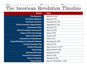 American Revolution Study Guide, Assessment, Flashcards, a