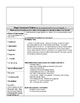 American Revolution US History Unit - Includes 2 Projects