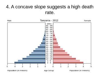 Analyzing and Interpreting Population Pyramids & Dependency Ratio