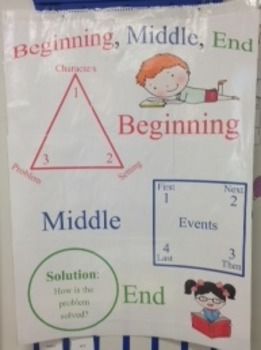 Anchor Chart - Full Size (24 x 32) and Graphic Organizer f