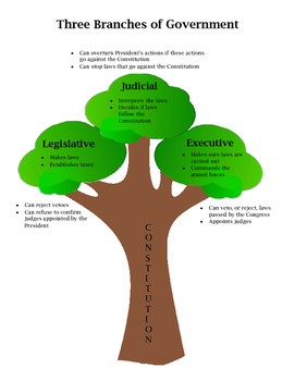 Anchor Chart: Three Branches of Government