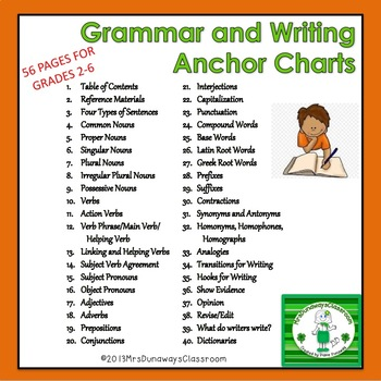 Anchor Charts and Resources for Grammar/Writing