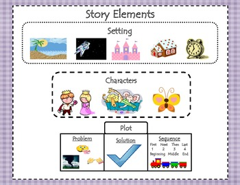 Anchor chart: Story Elements