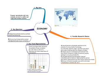 Ancient Civilizations Economy Inquiry Project