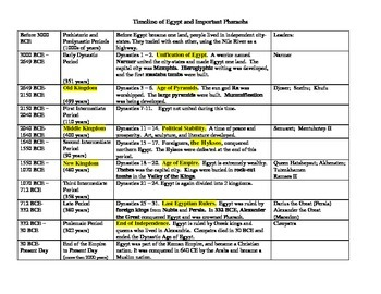 Ancient Egypt Timeline Chart