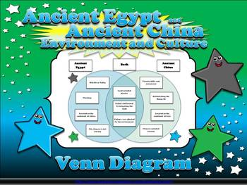 Ancient Egypt and Ancient China: Environment and Culture V