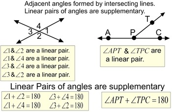 Angles, Student Reference Handout and 6 Assignments for SM