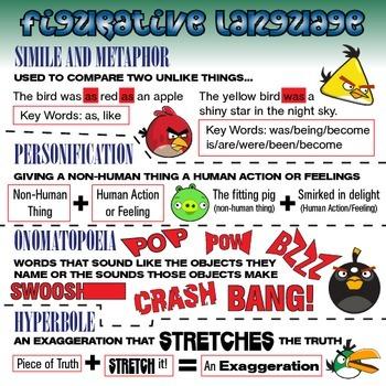 Angry Bird Figurative Language Poster