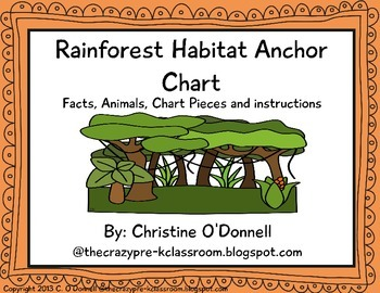 Animals in the Rainforest Habitat Anchor Chart