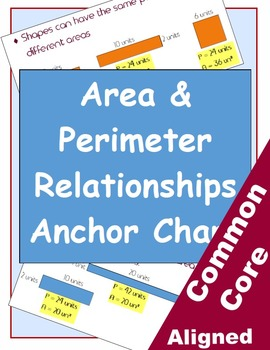 Area and Perimeter Relationships Wall Chart