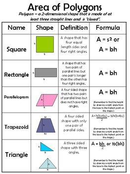 Area of Polygons
