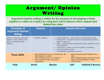 Argument/Opinion Writing Elements Chart