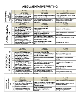 Argumentative Writing Rubric - Student Friendly