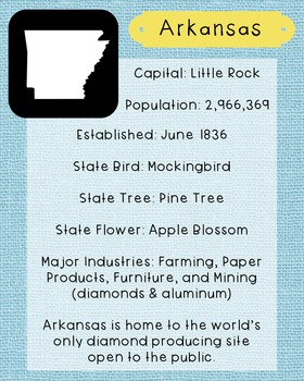 Arkansas State Facts and Symbols Class Decor, Government,