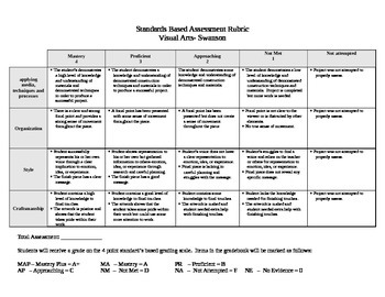 Art Rubric for Standards Based Grading
