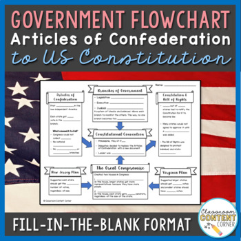 Articles of Confederation to Constitutional Convention- Fl