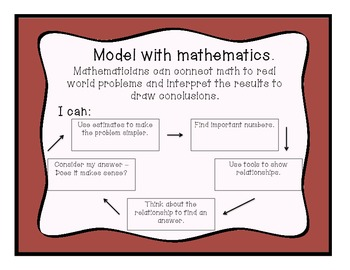 """""""As Mathematicians We..."""" Fourth Grade Posters"""