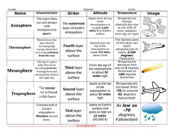 Worksheets Layers Of The Atmosphere Worksheet layers of the atmosphere worksheet for kids sharebrowse pictures beatlesblogcarnival