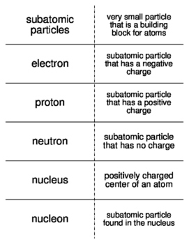 Atomic Structure and the Periodic Table Vocab. Flash Cards