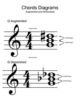 Augmented and Diminished Chords: Diagram and Worksheet!