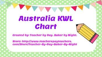 Australia KWL Chart