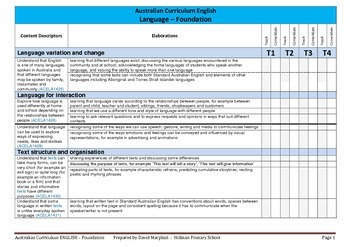 Australian Curriculum English (Foundation) Checklist