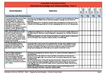 Australian Curriculum History (Year 3) Checklist